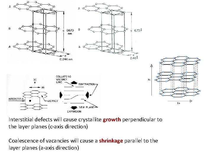 Interstitial defects will cause crystallite growth perpendicular to the layer planes (c-axis direction) Coalescence