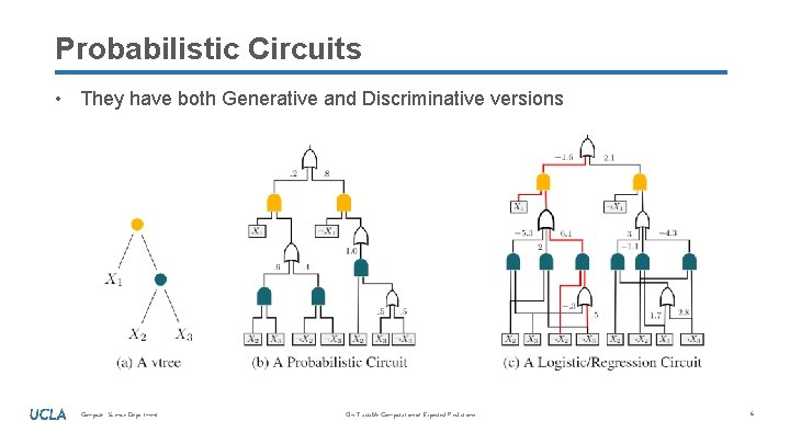 Probabilistic Circuits • They have both Generative and Discriminative versions Computer Science Department On