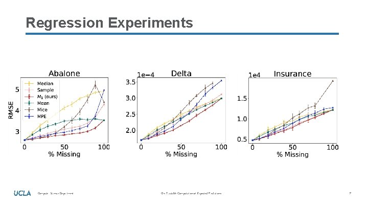 Regression Experiments Computer Science Department On Tractable Computation of Expected Predictions 9