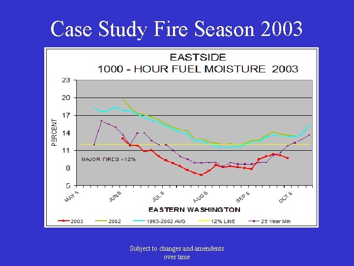 Case Study Fire Season 2003 Subject to changes and amendents over time