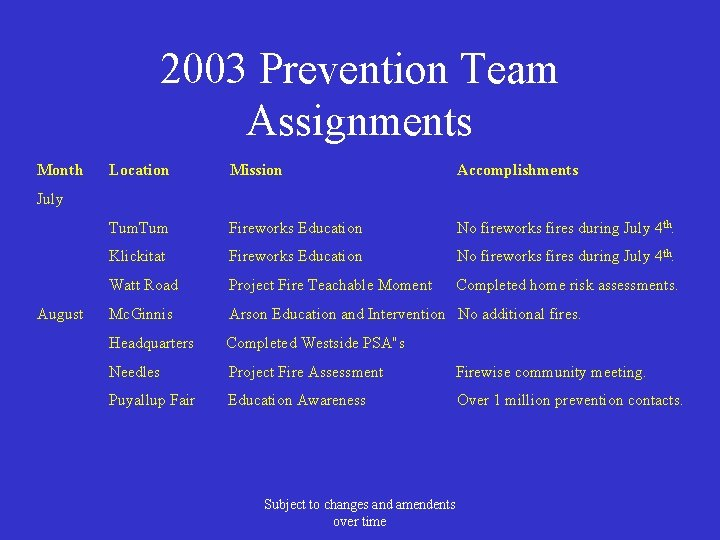2003 Prevention Team Assignments Month Location Mission Accomplishments Tum Fireworks Education No fireworks fires