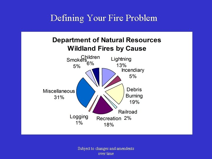 Defining Your Fire Problem Subject to changes and amendents over time