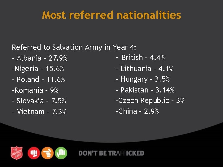 Most referred nationalities Referred to Salvation Army in Year 4: - British – 4.