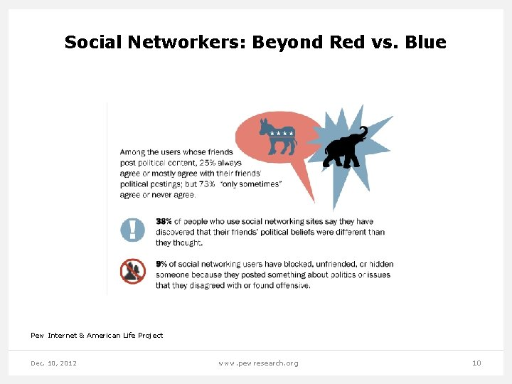 Social Networkers: Beyond Red vs. Blue Pew Internet & American Life Project Dec. 10,