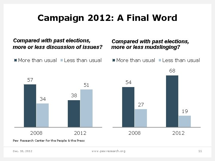 Campaign 2012: A Final Word Compared with past elections, more or less discussion of