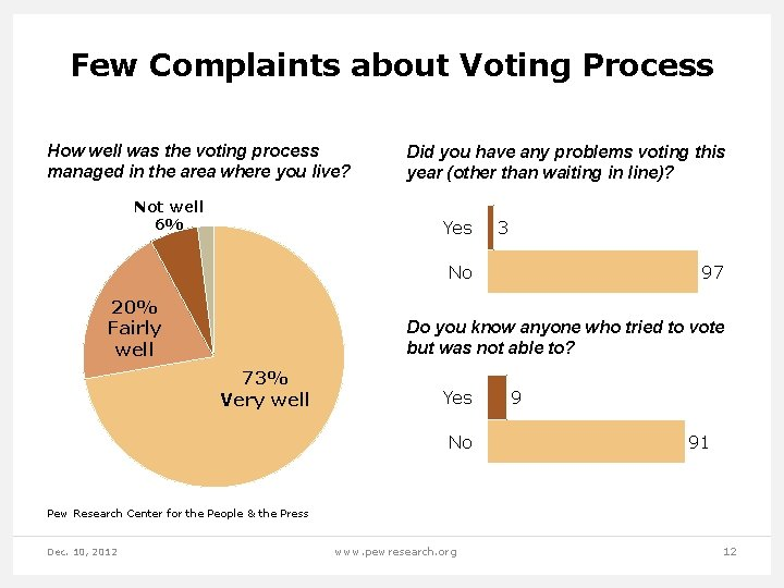 Few Complaints about Voting Process How well was the voting process managed in the