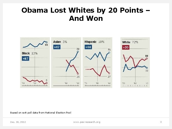 Obama Lost Whites by 20 Points – And Won Based on exit poll data