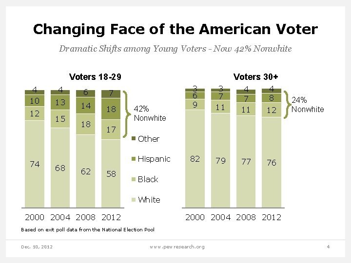 Changing Face of the American Voter Dramatic Shifts among Young Voters - Now 42%