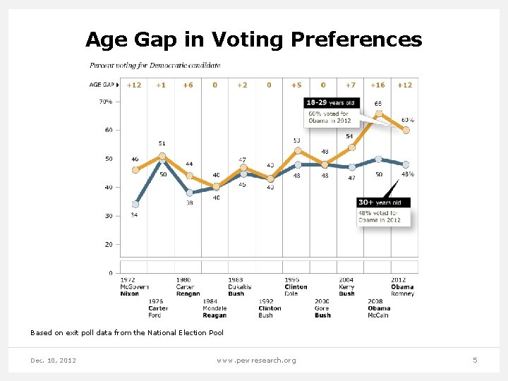 Age Gap in Voting Preferences Based on exit poll data from the National Election