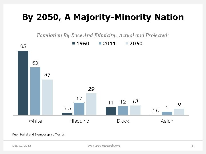 By 2050, A Majority-Minority Nation Population By Race And Ethnicity, Actual and Projected: 1960