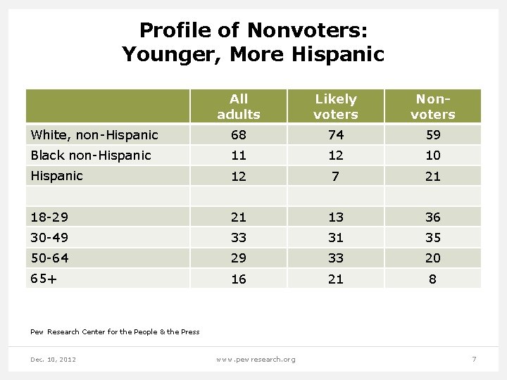 Profile of Nonvoters: Younger, More Hispanic All adults Likely voters Nonvoters White, non-Hispanic 68