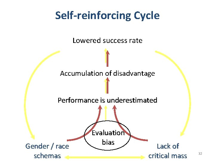 Self-reinforcing Cycle Lowered success rate Accumulation of disadvantage Performance is underestimated Gender / race
