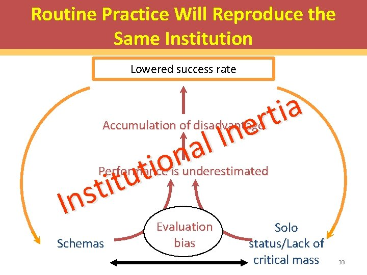 Routine Practice Will Reproduce the Self-reinforcing Cycle Same Institution Lowered success rate a i