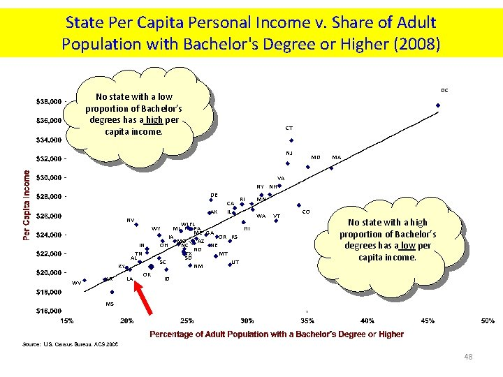 State Per Capita Personal Income v. Share of Adult Population with Bachelor's Degree or