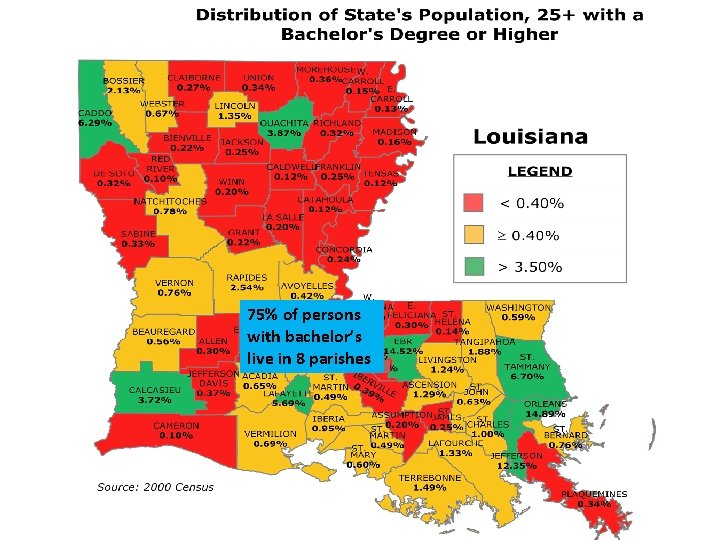 75% of persons with bachelor's live in 8 parishes