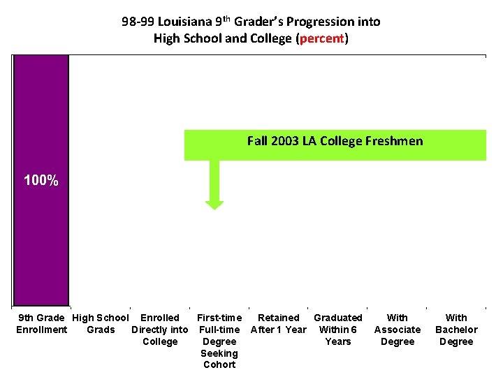 98 -99 Louisiana 9 th Grader's Progression into High School and College (percent) Fall