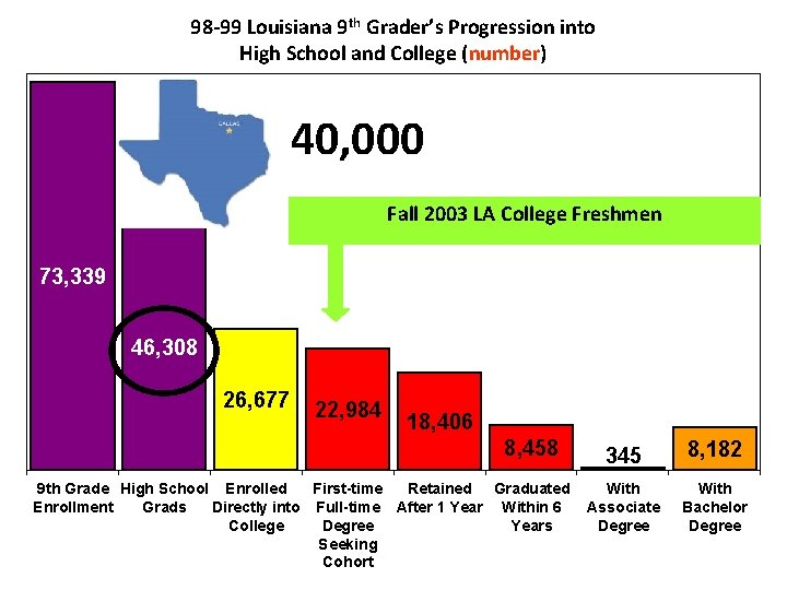 98 -99 Louisiana 9 th Grader's Progression into High School and College (number) 40,