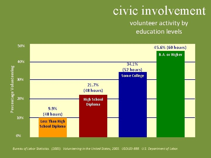civic involvement volunteer activity by education levels 50% 45. 6% (60 hours) B. A.