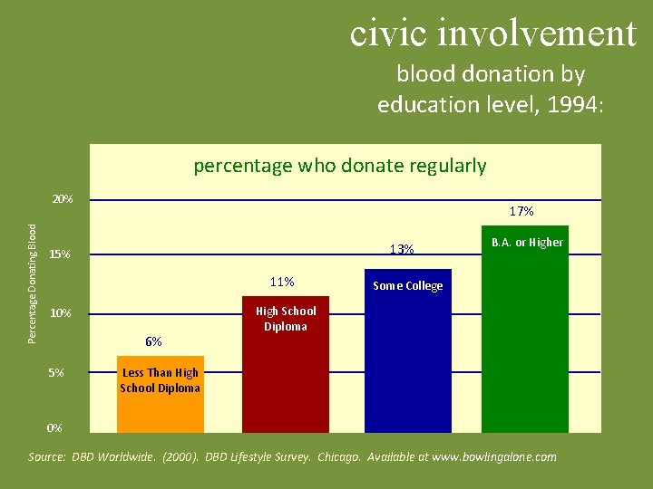 civic involvement blood donation by education level, 1994: percentage who donate regularly Percentage Donating
