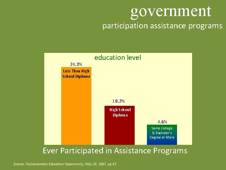 government participation assistance programs 24. 3% education level Less Than High School Diploma 10.