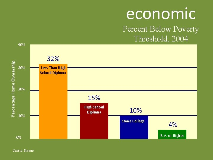 economic Percent Below Poverty Threshold, 2004 Percentage Home Ownership 40% 32% 30% Less Than