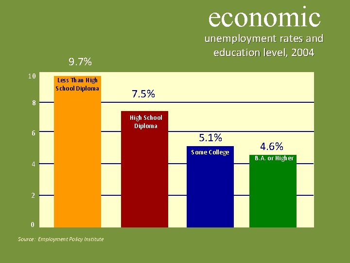 economic unemployment rates and education level, 2004 9. 7% 10 Less Than High School