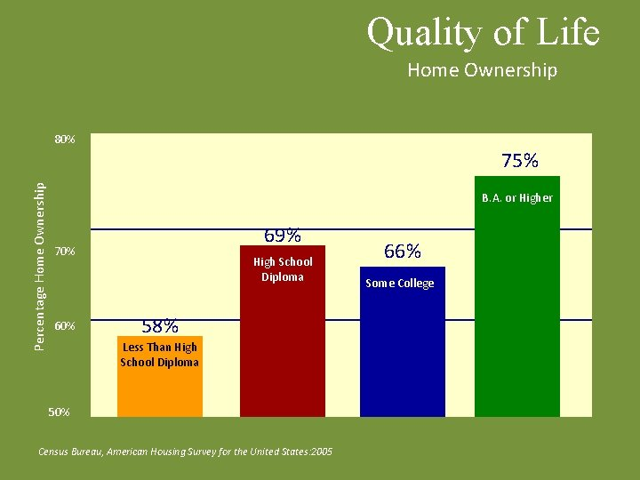 Quality of Life Home Ownership 80% Percentage Home Ownership 75% B. A. or Higher