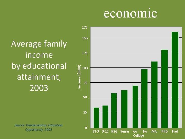 economic 175 125 Income ($000) Average family income by educational attainment, 2003 150 100
