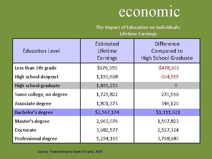 economic The Impact of Education on Individuals: Lifetime Earnings Estimated Lifetime Earnings Difference Compared