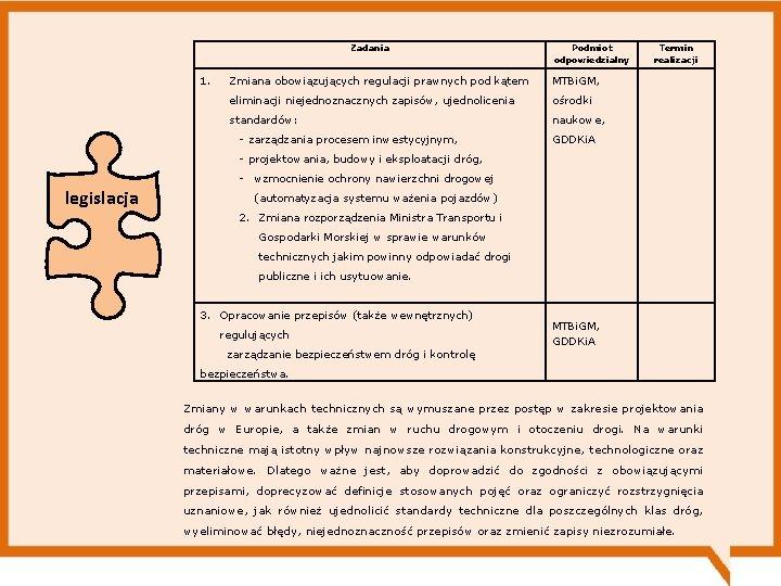 Zadania 1. legislacja Podmiot odpowiedzialny Zmiana obowiązujących regulacji prawnych pod kątem MTBi. GM, eliminacji