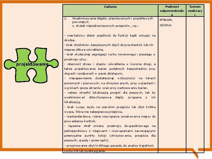 Zadania 1. Podmiot odpowiedzialn y Wyeliminowanie błędów planistycznych i projektowych powstałych w skutek niejednoznacznych
