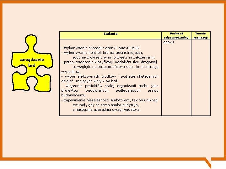 Zadania zarządzanie brd - wykonywanie procedur oceny i audytu BRD; - wykonywanie kontroli brd