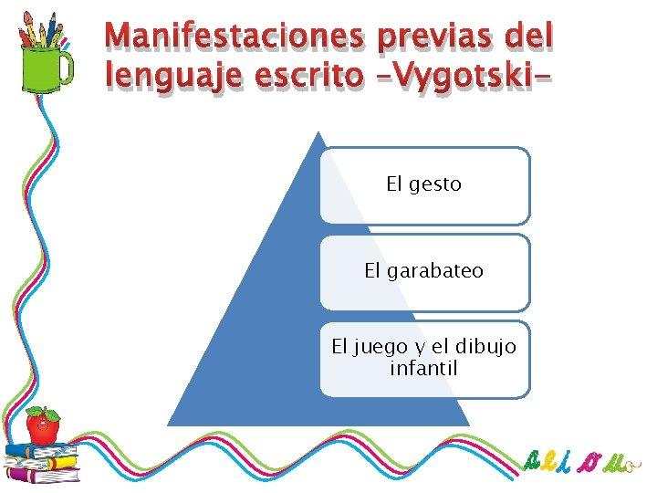 Manifestaciones previas del lenguaje escrito –Vygotski. El gesto El garabateo El juego y el