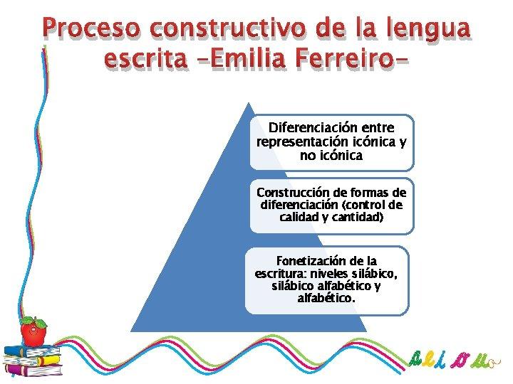 Proceso constructivo de la lengua escrita –Emilia Ferreiro. Diferenciación entre representación icónica y no