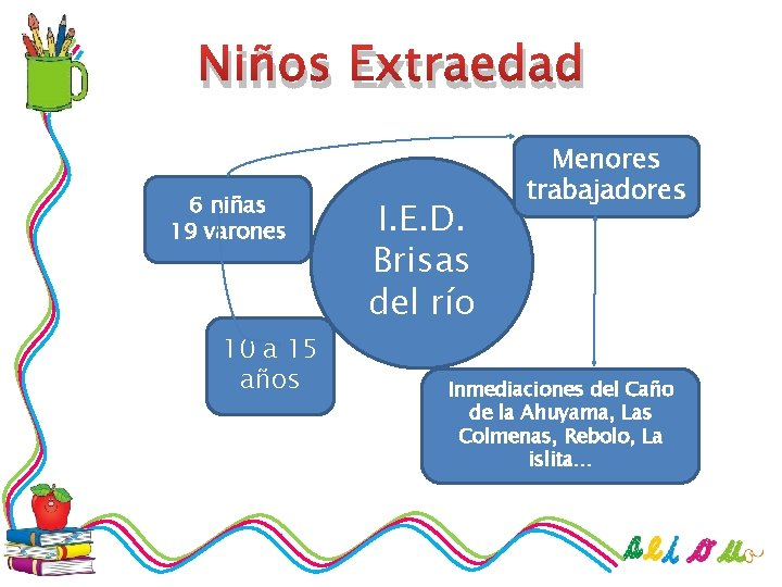 Niños Extraedad 6 niñas 19 varones 10 a 15 años I. E. D. Brisas