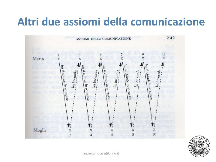Altri due assiomi della comunicazione antonio. nocera@univr. it