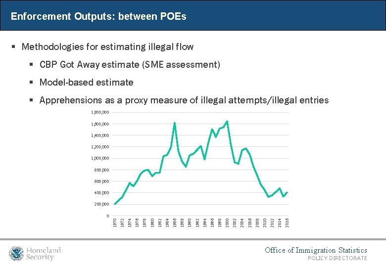 Enforcement Outputs: between POEs § Methodologies for estimating illegal flow § CBP Got Away