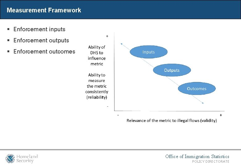 Measurement Framework § Enforcement inputs § Enforcement outcomes Office of Immigration Statistics POLICY DIRECTORATE
