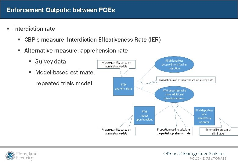 Enforcement Outputs: between POEs § Interdiction rate § CBP's measure: Interdiction Effectiveness Rate (IER)