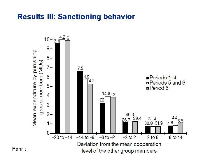 Results III: Sanctioning behavior Fehr & Gächter (2002)