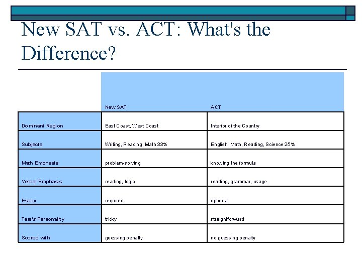 New SAT vs. ACT: What's the Difference? New SAT ACT Dominant Region East Coast,