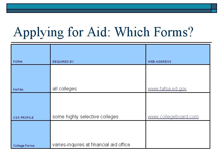 Applying for Aid: Which Forms? FORM REQUIRED BY WEB ADDRESS FAFSA all colleges www.