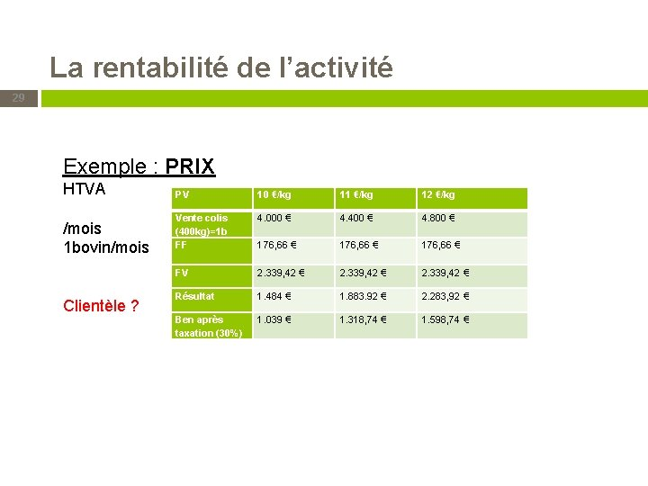 La rentabilité de l'activité 29 Exemple : PRIX HTVA /mois 1 bovin/mois Clientèle ?