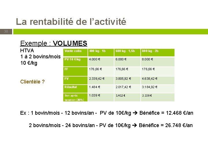 La rentabilité de l'activité 30 Exemple : VOLUMES HTVA 1 à 2 bovins/mois 10