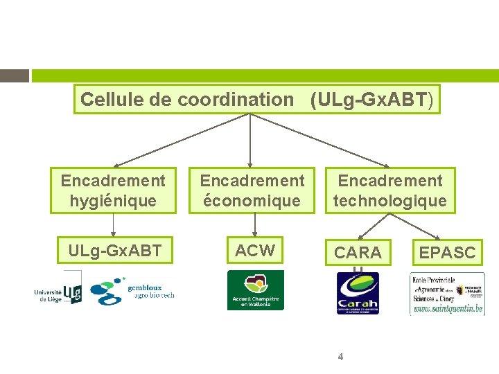 Cellule de coordination (ULg-Gx. ABT) Encadrement hygiénique Encadrement économique ULg-Gx. ABT ACW Encadrement technologique