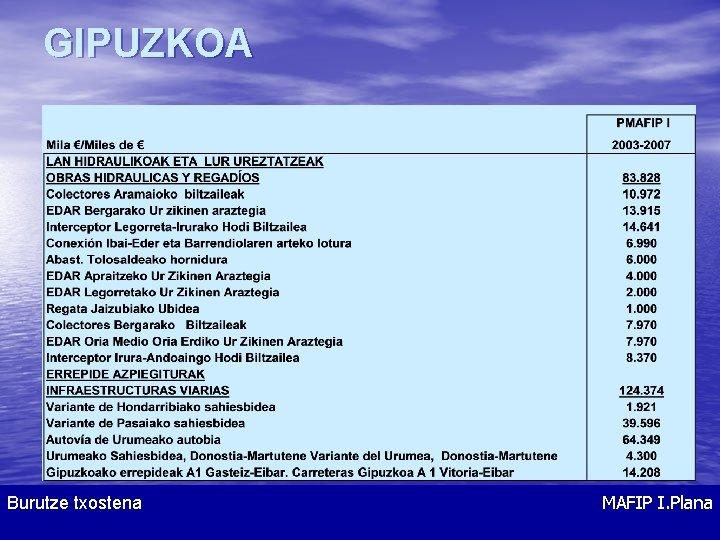 GIPUZKOA Burutze txostena MAFIP I. Plana