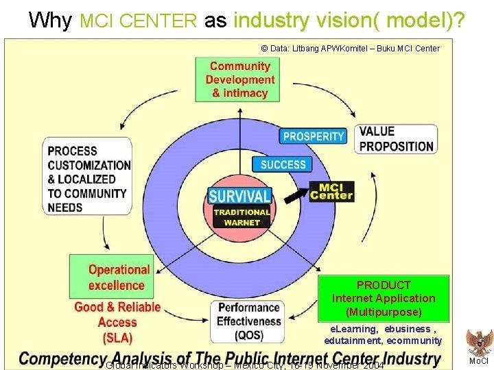 Why MCI CENTER as industry vision( model)? © Data: Litbang APWKomitel – Buku MCI