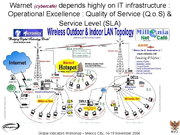 Warnet (cybercafe) depends highly on IT infrastructure : Operational Excellence : Quality of Service