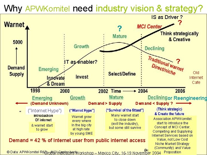 Why APWKomitel need industry vision & strategy? IS as Driver ? ? IT as