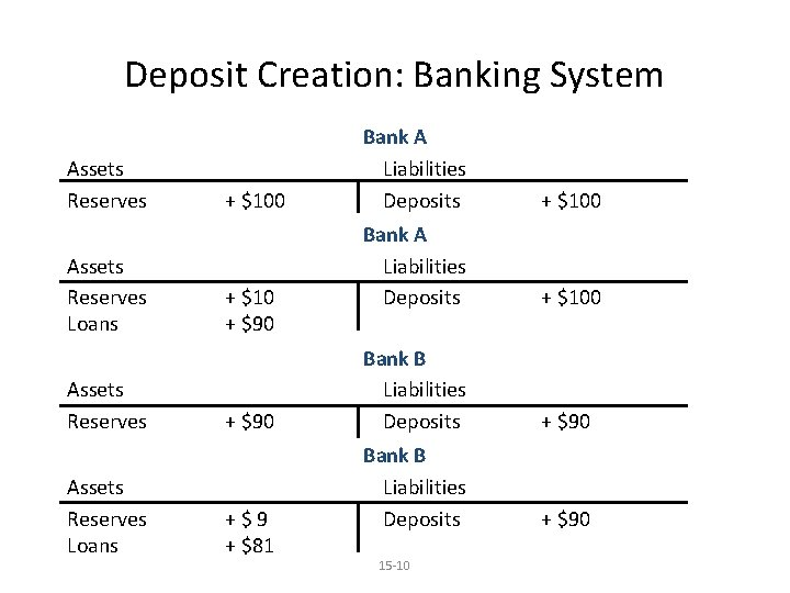 Deposit Creation: Banking System Assets Reserves Loans + $100 + $10 + $90 +$9